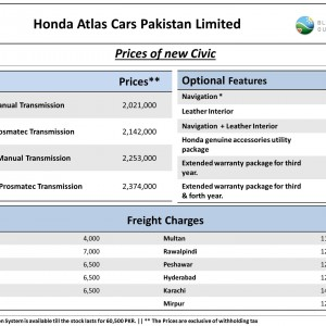 Honda City Price List