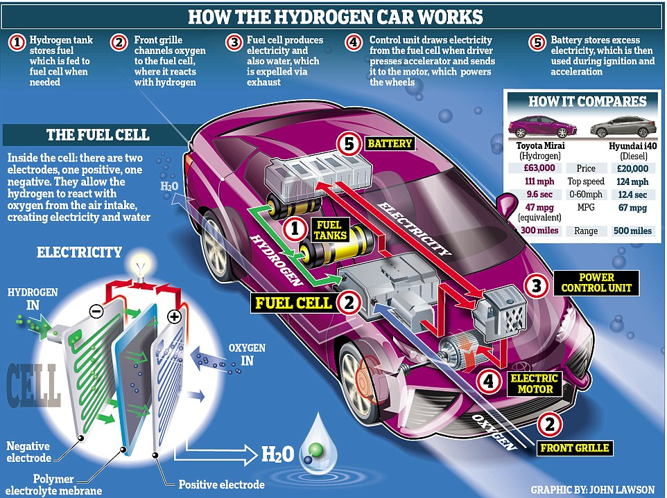 Toyota Air Car How It Works