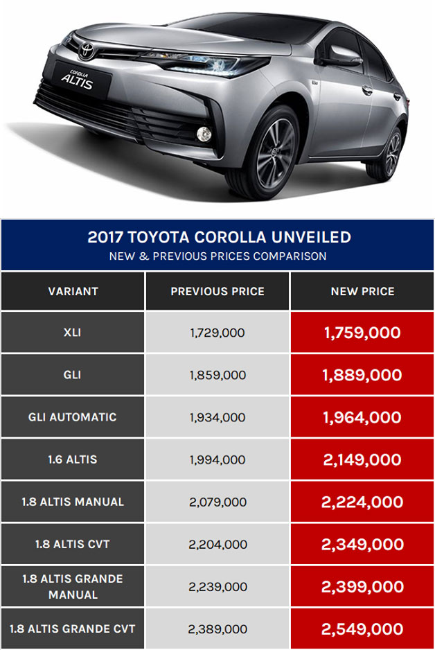 New Facelift Toyota Corolla XLi, GLi, Altis Grande Price in Pakistan