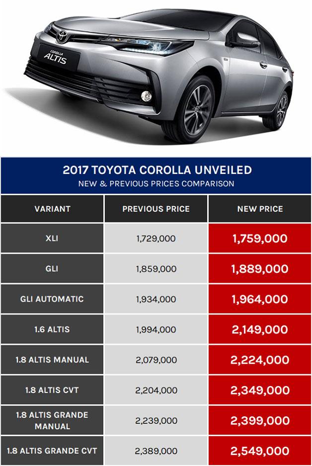 New Facelift Toyota Corolla XLi, GLi, Altis Grande Price in Pakistan